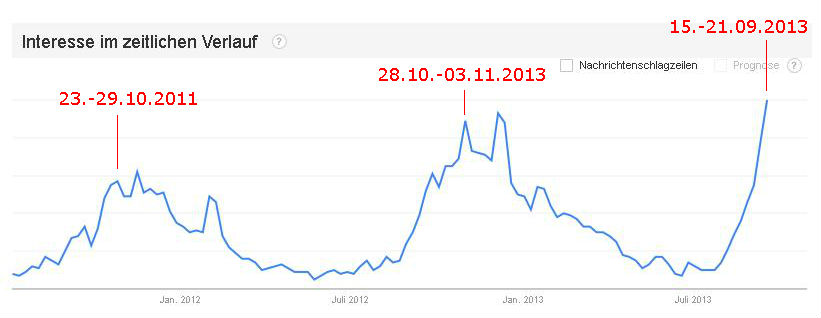 Google Trends für Parka