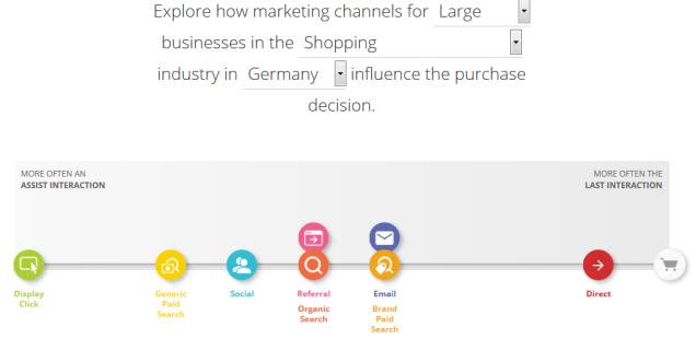 Einfluss der Online Marketing Kanäle auf die Kaufentscheidung bei großen Shopping-Webseiten (Quelle: thinkwithgoogle.com)